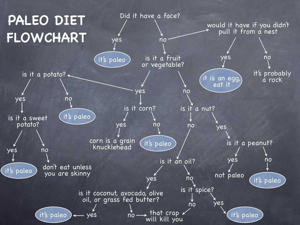 waning popularity of paleo diet